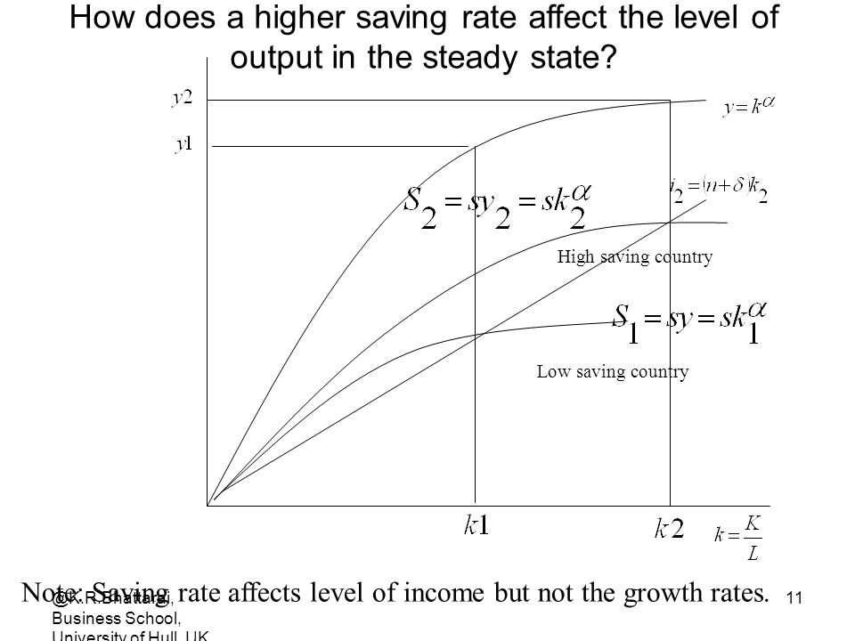 Note: Saving rate affects level of income but not the growth rates.