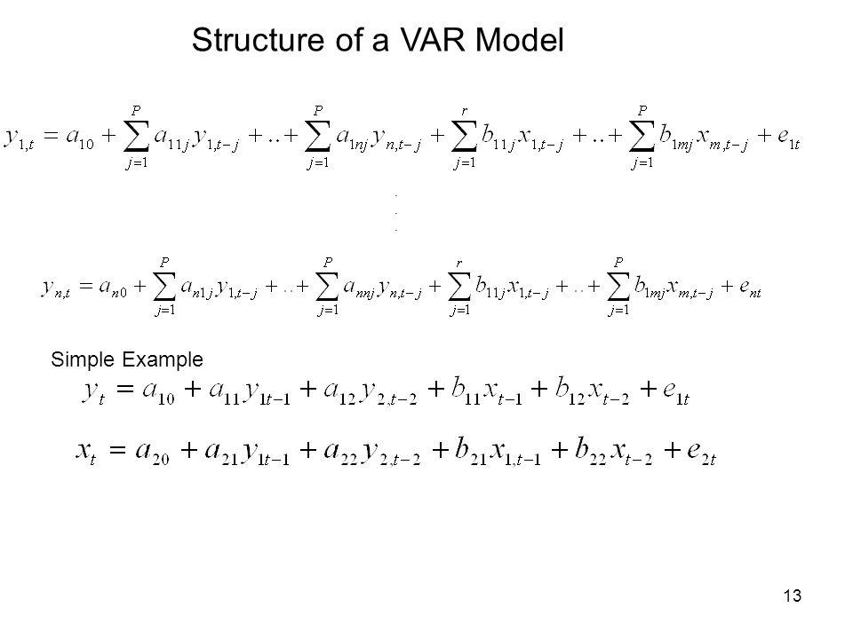 Structure of a VAR Model