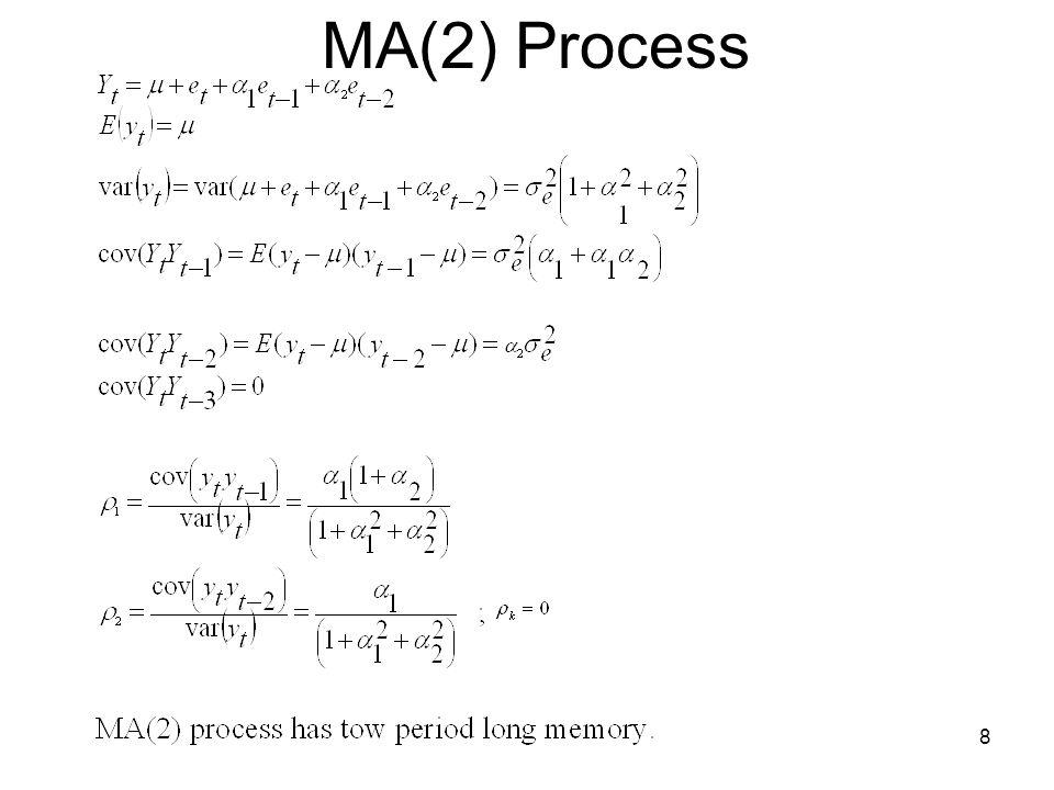 MA(2) Process