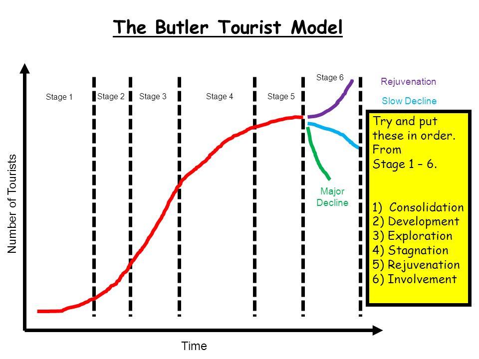 tourism area life cycle pdf