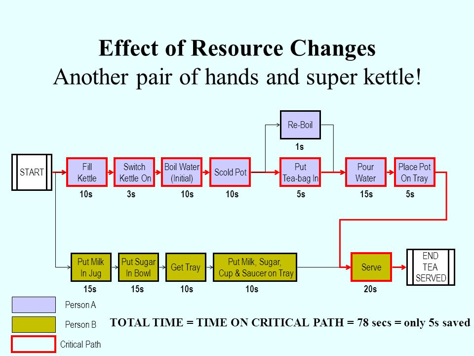 Effect of Resource Changes Another pair of hands and super kettle!