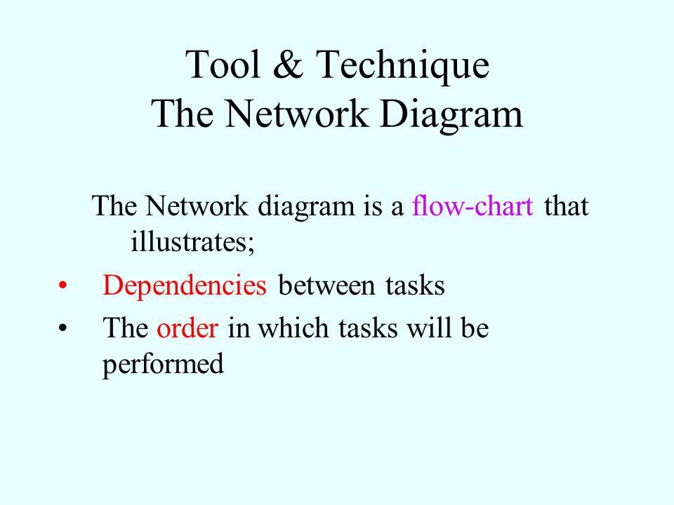 Tool & Technique The Network Diagram