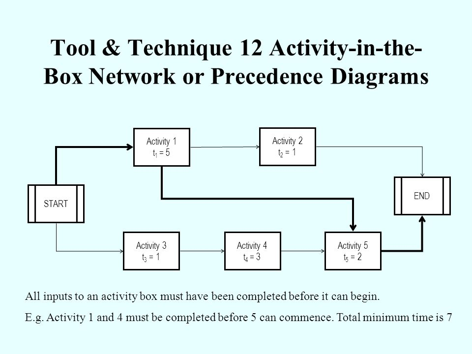 Tool & Technique 12 Activity-in-the-Box Network or Precedence Diagrams