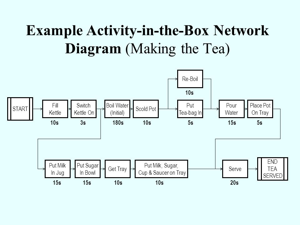 Example Activity-in-the-Box Network Diagram (Making the Tea)