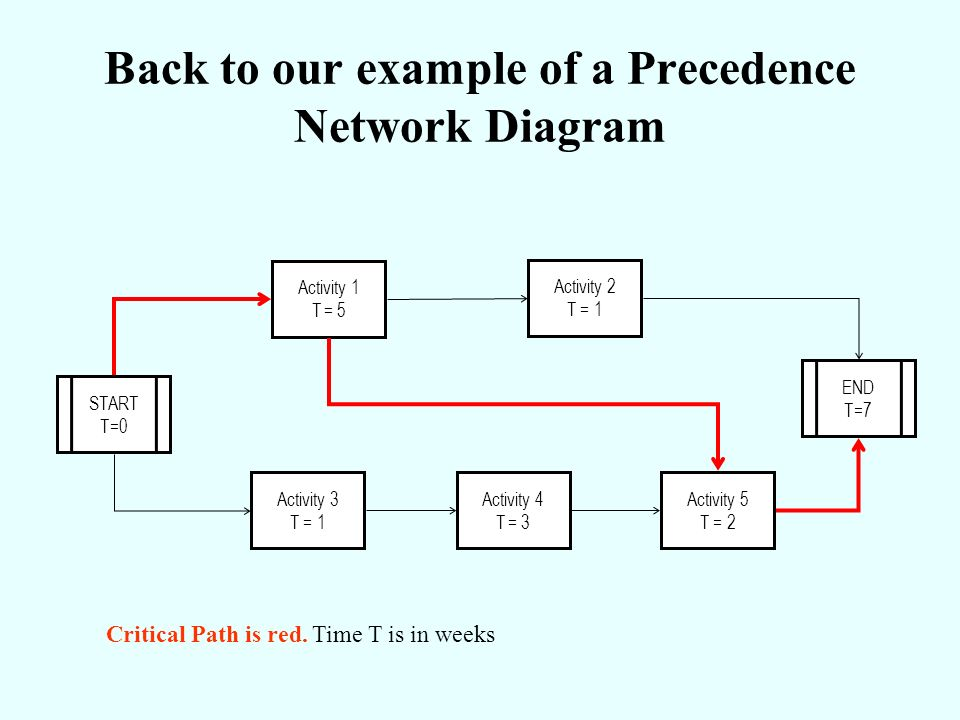 Back to our example of a Precedence Network Diagram