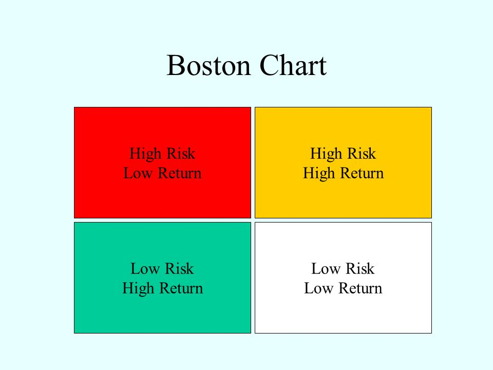Boston Chart High Risk Low Return High Risk High Return Low Risk