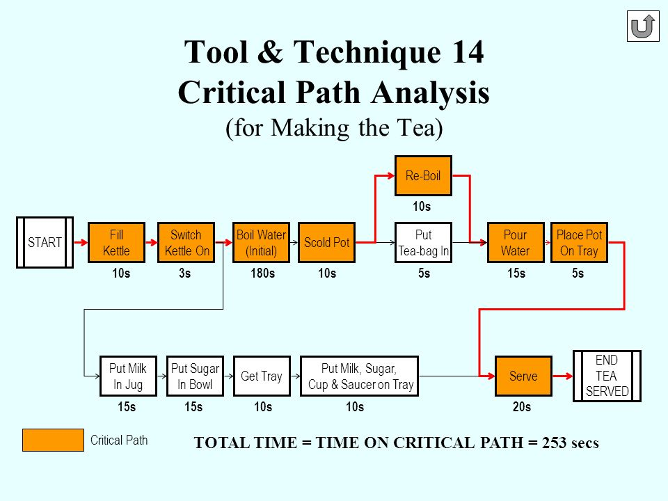 Tool & Technique 14 Critical Path Analysis (for Making the Tea)