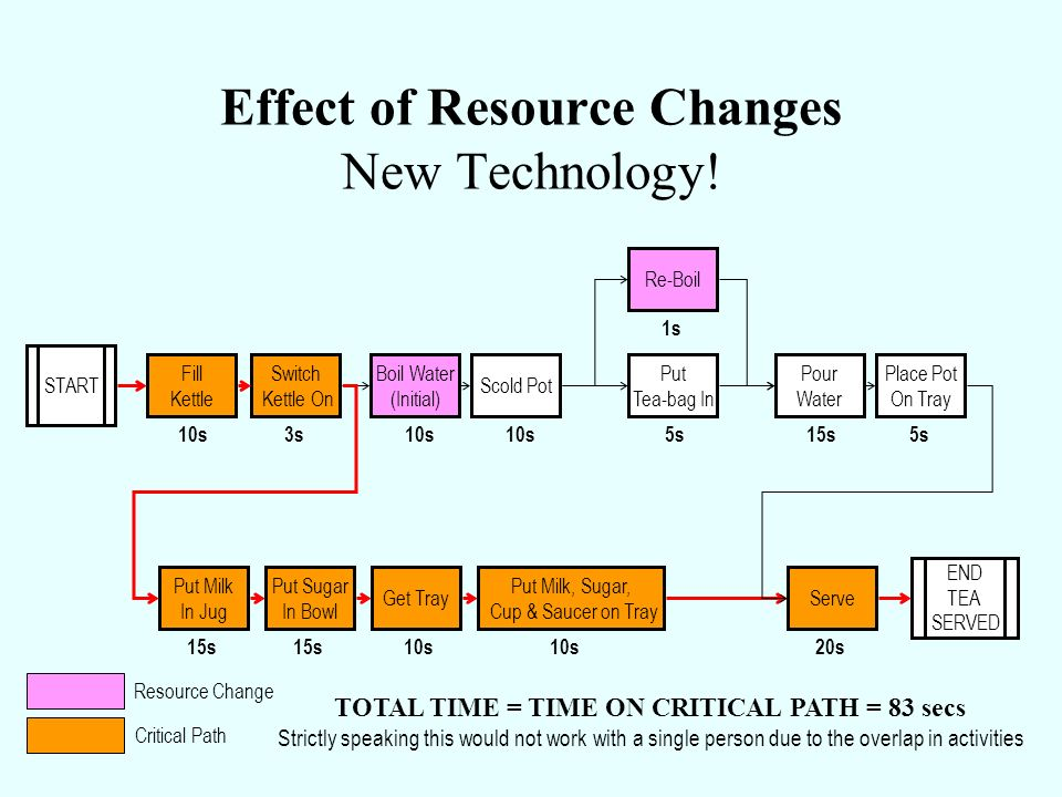 Effect of Resource Changes New Technology!