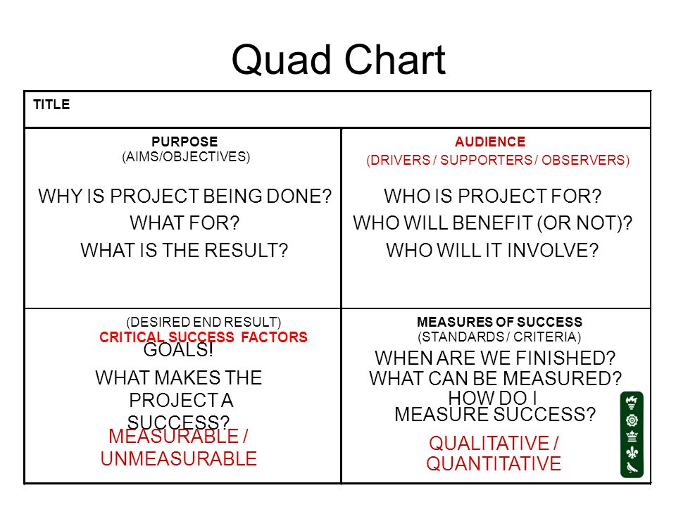 Quad Chart WHY IS PROJECT BEING DONE WHAT FOR WHAT IS THE RESULT