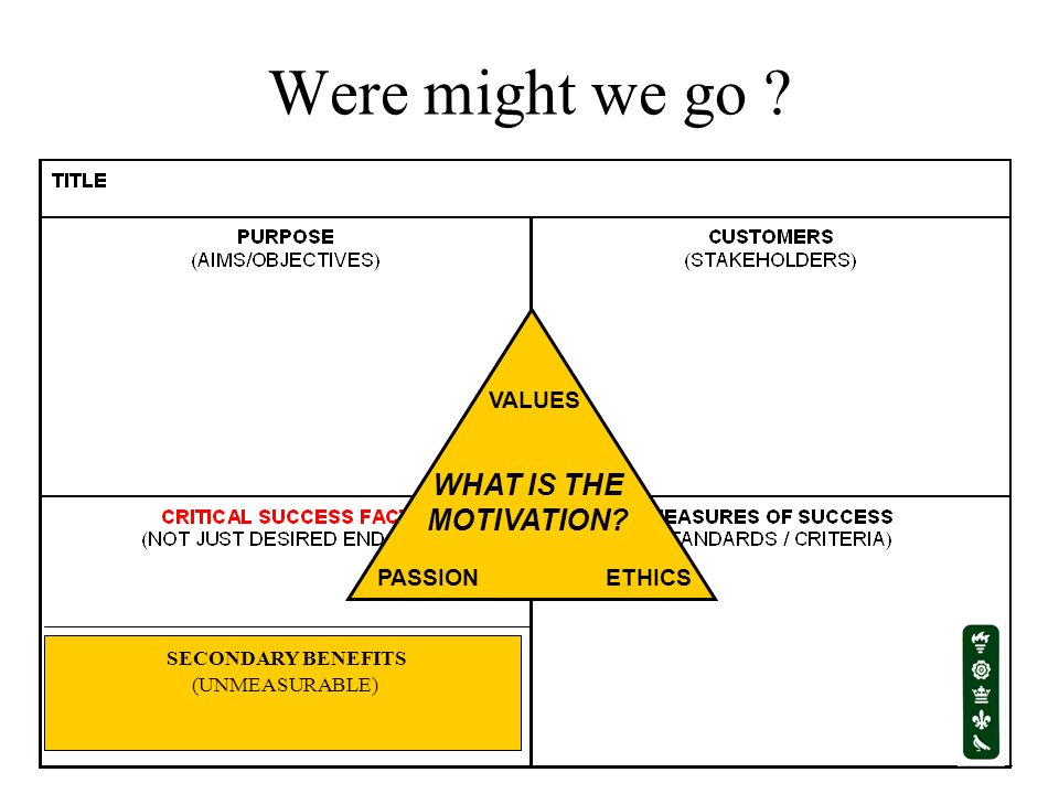 Were might we go WHAT IS THE MOTIVATION ETHICS VALUES PASSION