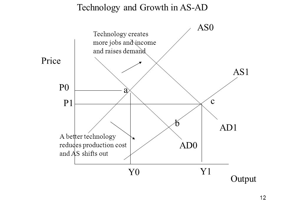 Technology and Growth in AS-AD