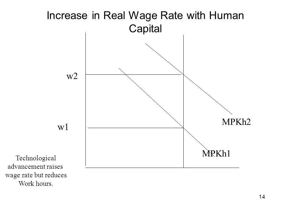 Increase in Real Wage Rate with Human Capital