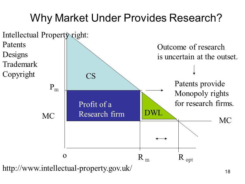 Why Market Under Provides Research