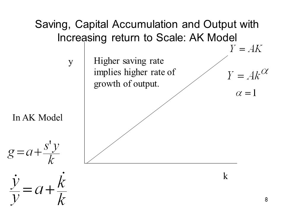 Saving, Capital Accumulation and Output with Increasing return to Scale: AK Model