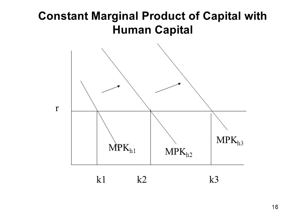 Constant Marginal Product of Capital with Human Capital