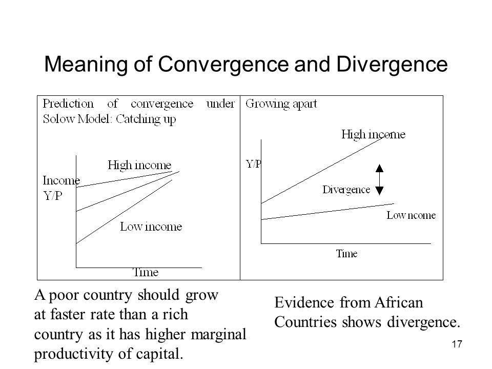 Meaning of Convergence and Divergence