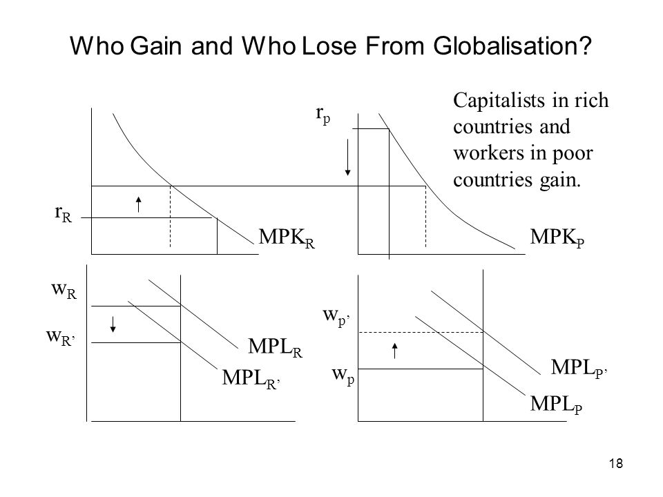 Who Gain and Who Lose From Globalisation