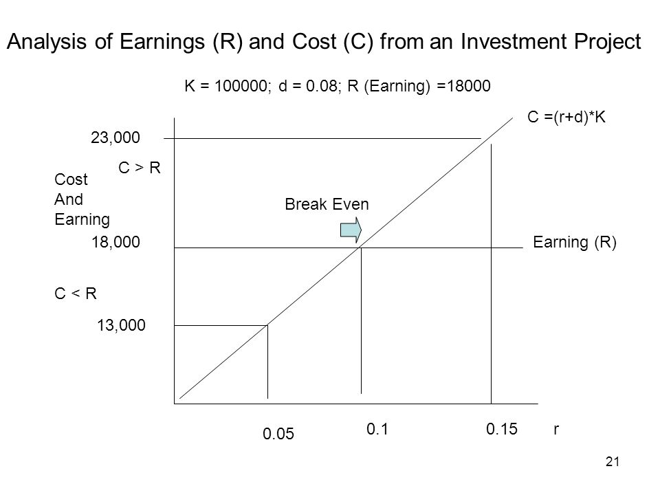 Analysis of Earnings (R) and Cost (C) from an Investment Project