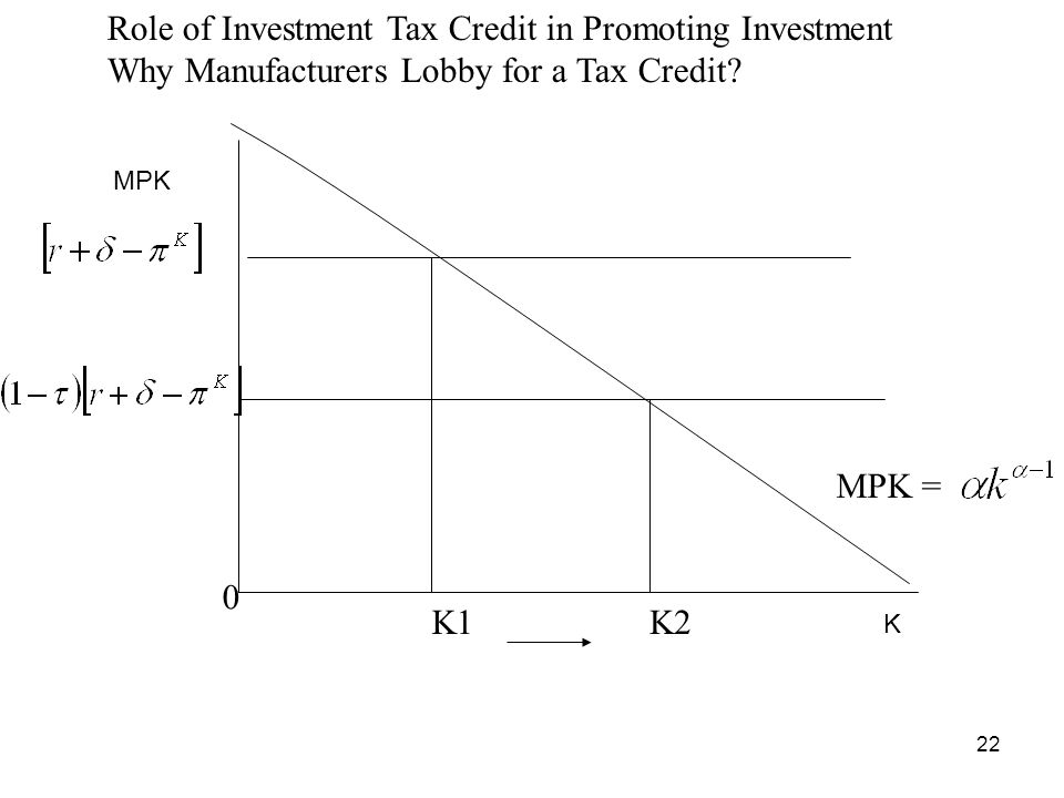 Role of Investment Tax Credit in Promoting Investment