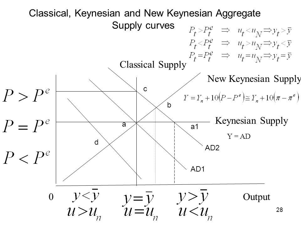 Classical, Keynesian and New Keynesian Aggregate Supply curves