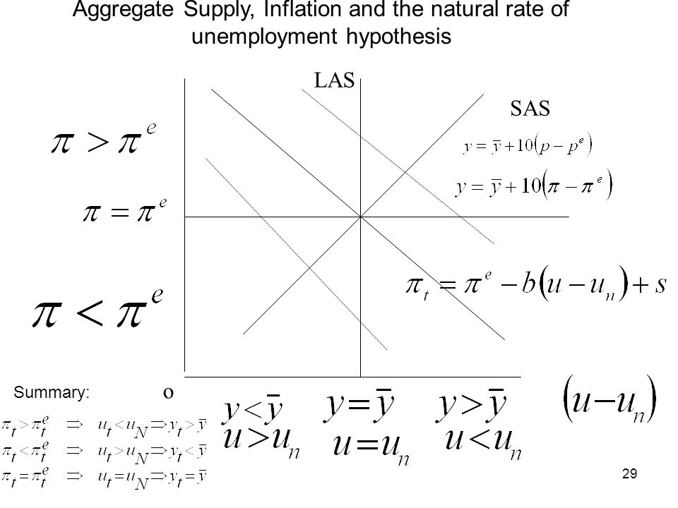 Aggregate Supply, Inflation and the natural rate of unemployment hypothesis