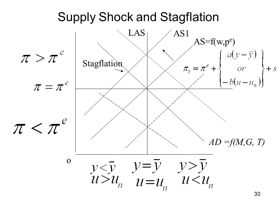 Supply Shock and Stagflation