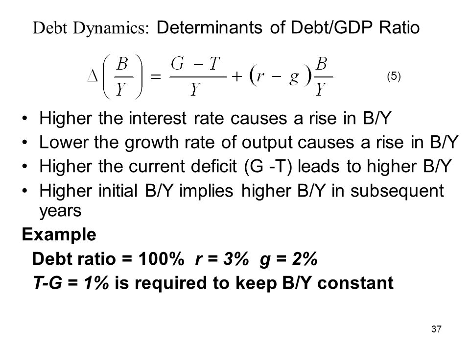 Debt Dynamics: Determinants of Debt/GDP Ratio