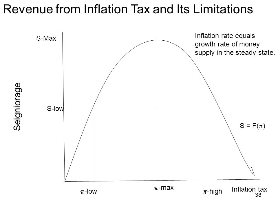 Revenue from Inflation Tax and Its Limitations