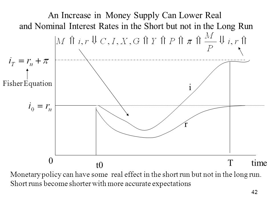 An Increase in Money Supply Can Lower Real