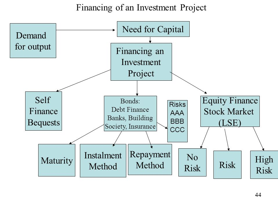 Financing of an Investment Project