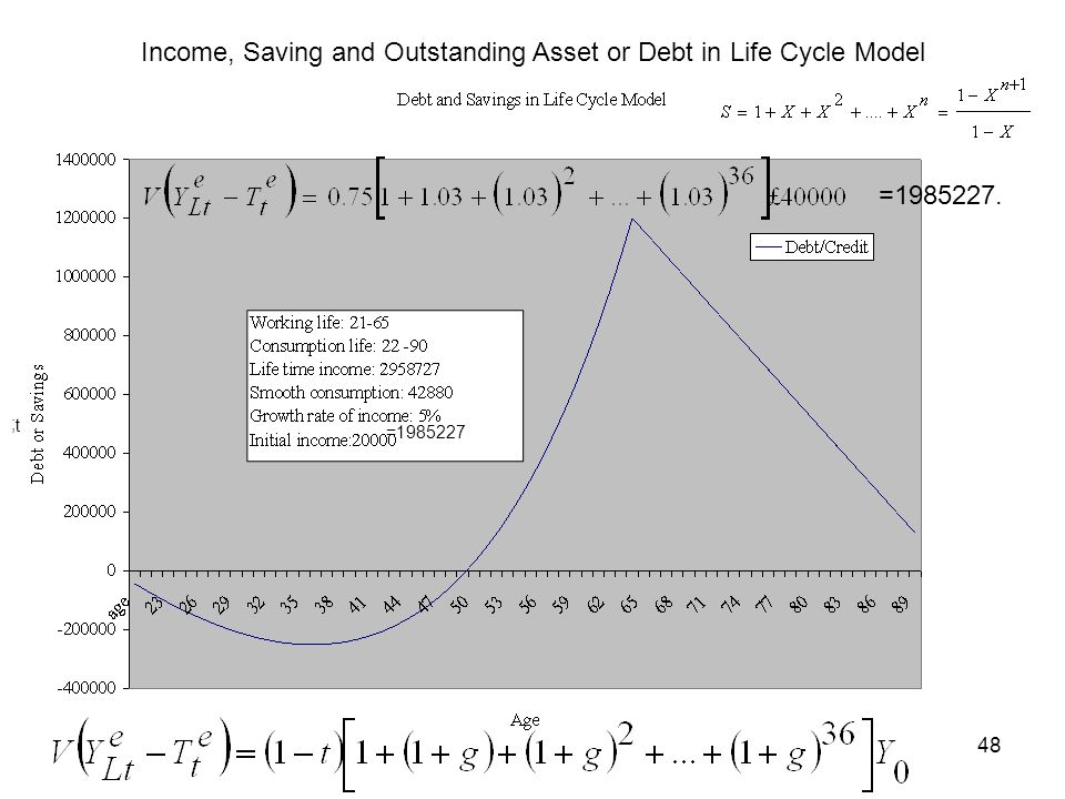 Income, Saving and Outstanding Asset or Debt in Life Cycle Model