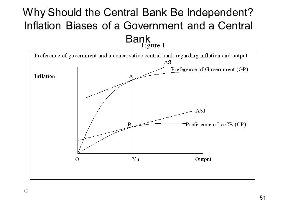 Why Should the Central Bank Be Independent