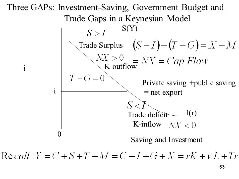 Three GAPs: Investment-Saving, Government Budget and