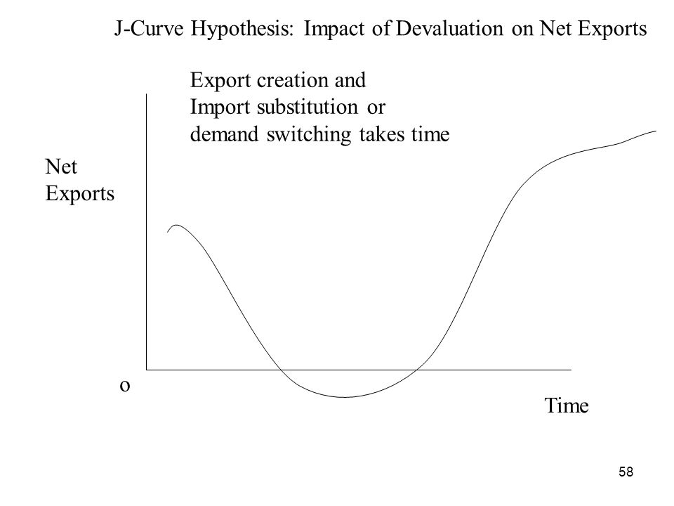 J-Curve Hypothesis: Impact of Devaluation on Net Exports