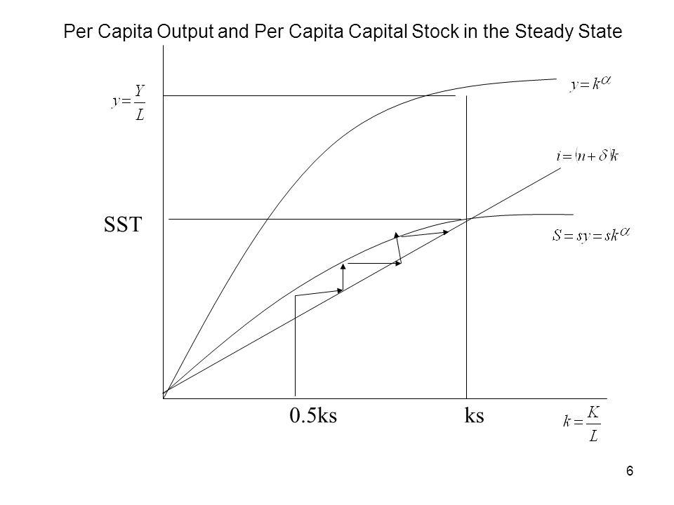 Per Capita Output and Per Capita Capital Stock in the Steady State