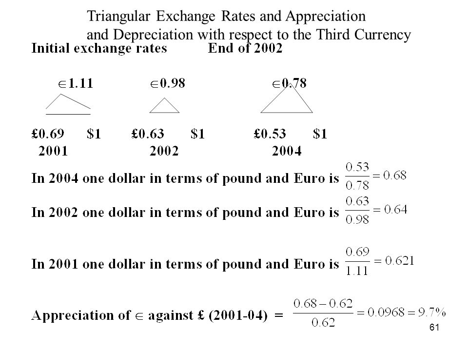 Triangular Exchange Rates and Appreciation