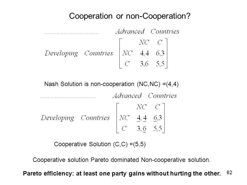 Cooperation or non-Cooperation