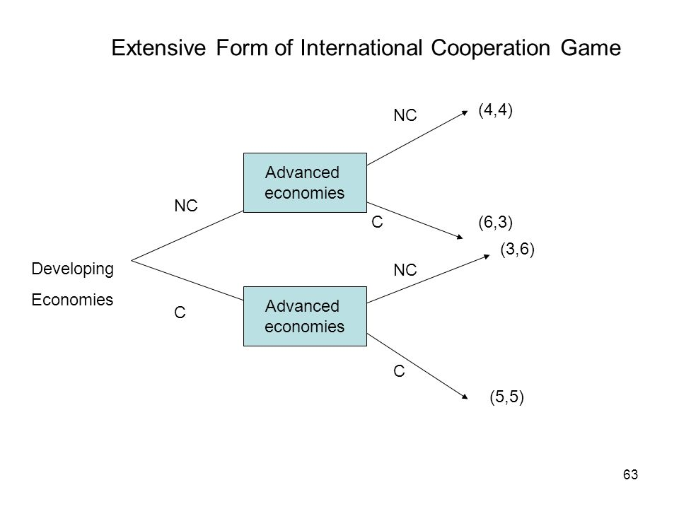 Extensive Form of International Cooperation Game