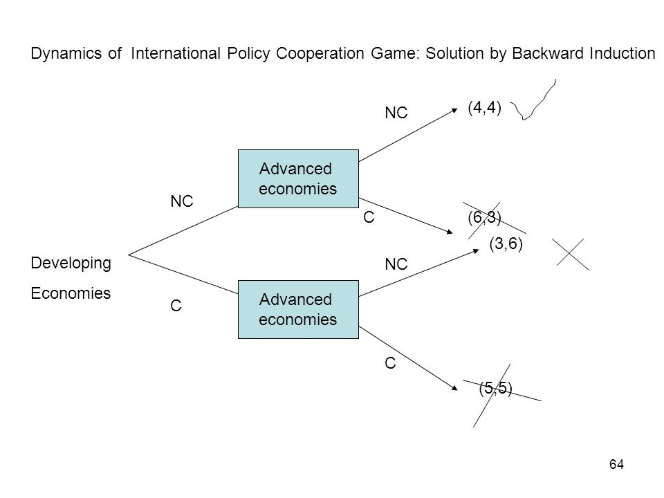 Dynamics of International Policy Cooperation Game: Solution by Backward Induction