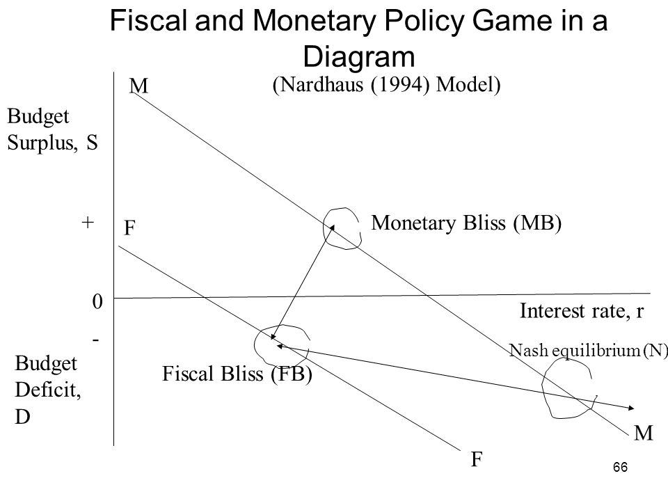 Fiscal and Monetary Policy Game in a Diagram