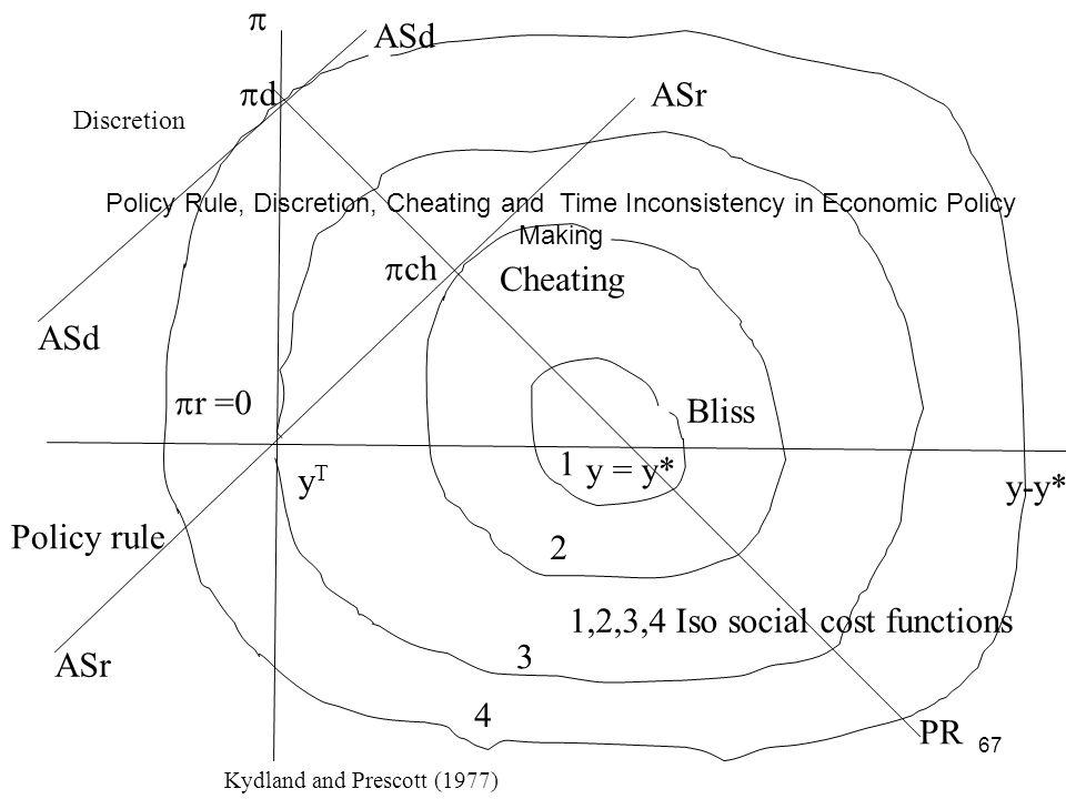1,2,3,4 Iso social cost functions 3 ASr 4 PR