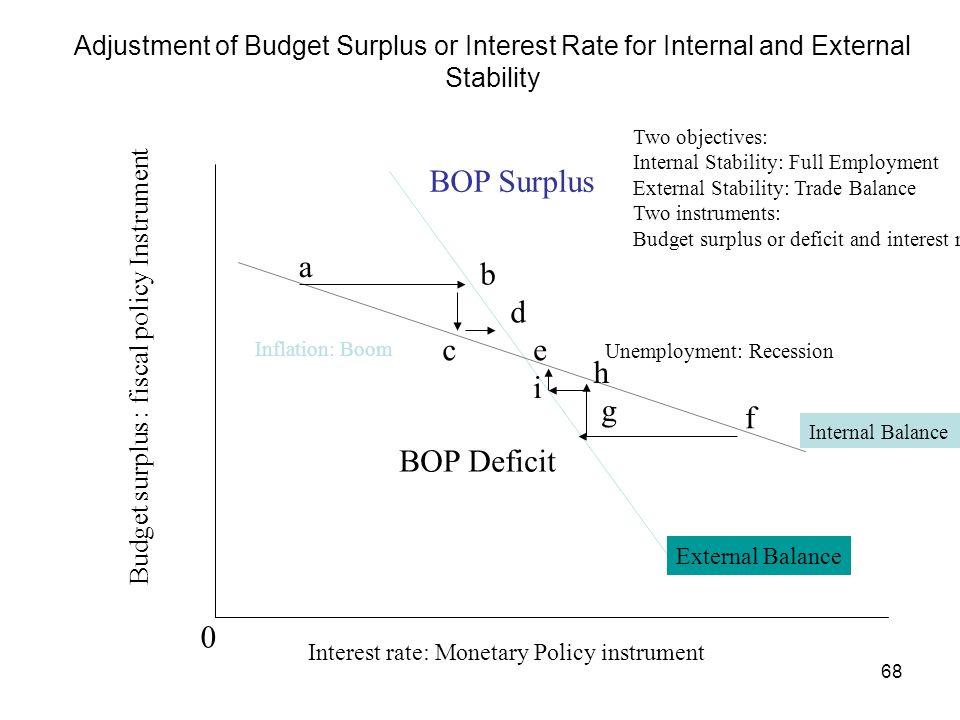 BOP Surplus a b d c e h i g f BOP Deficit
