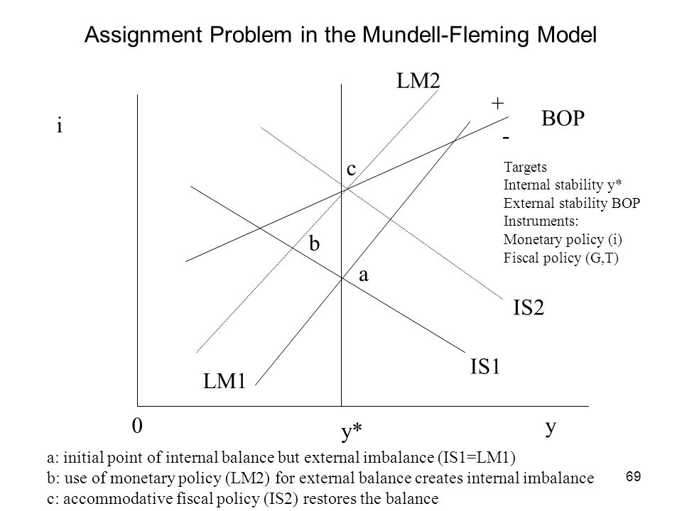 Assignment Problem in the Mundell-Fleming Model