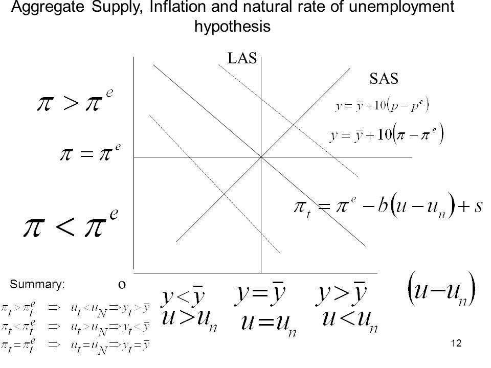 Aggregate Supply, Inflation and natural rate of unemployment hypothesis