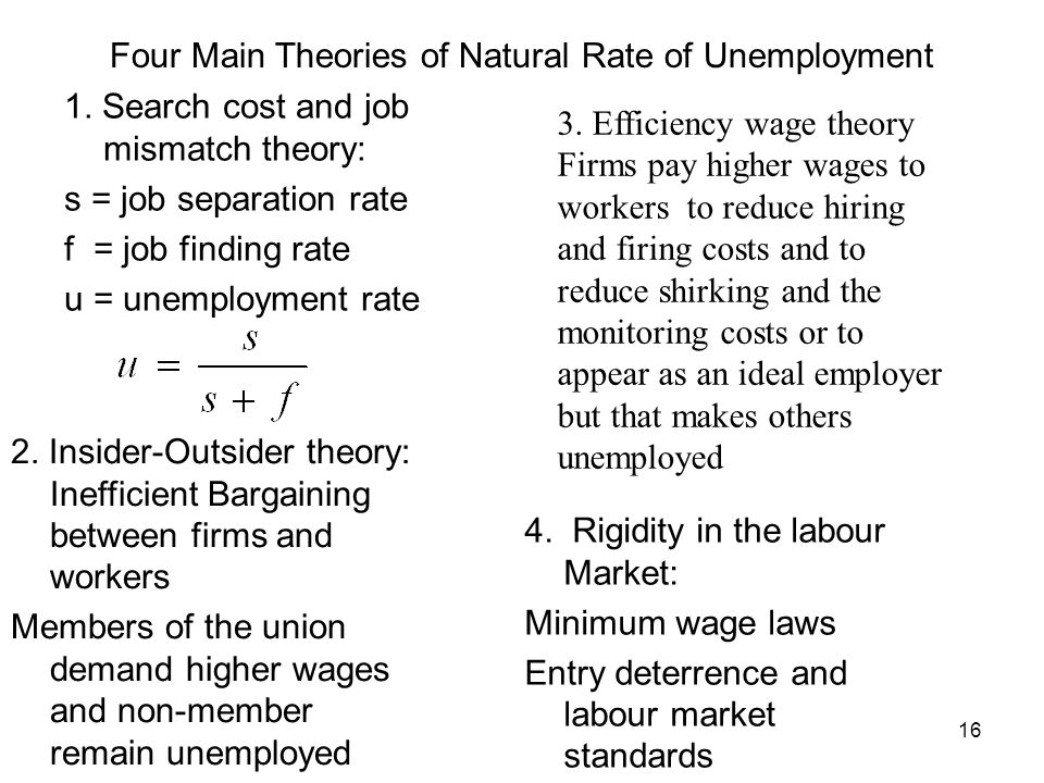 Four Main Theories of Natural Rate of Unemployment