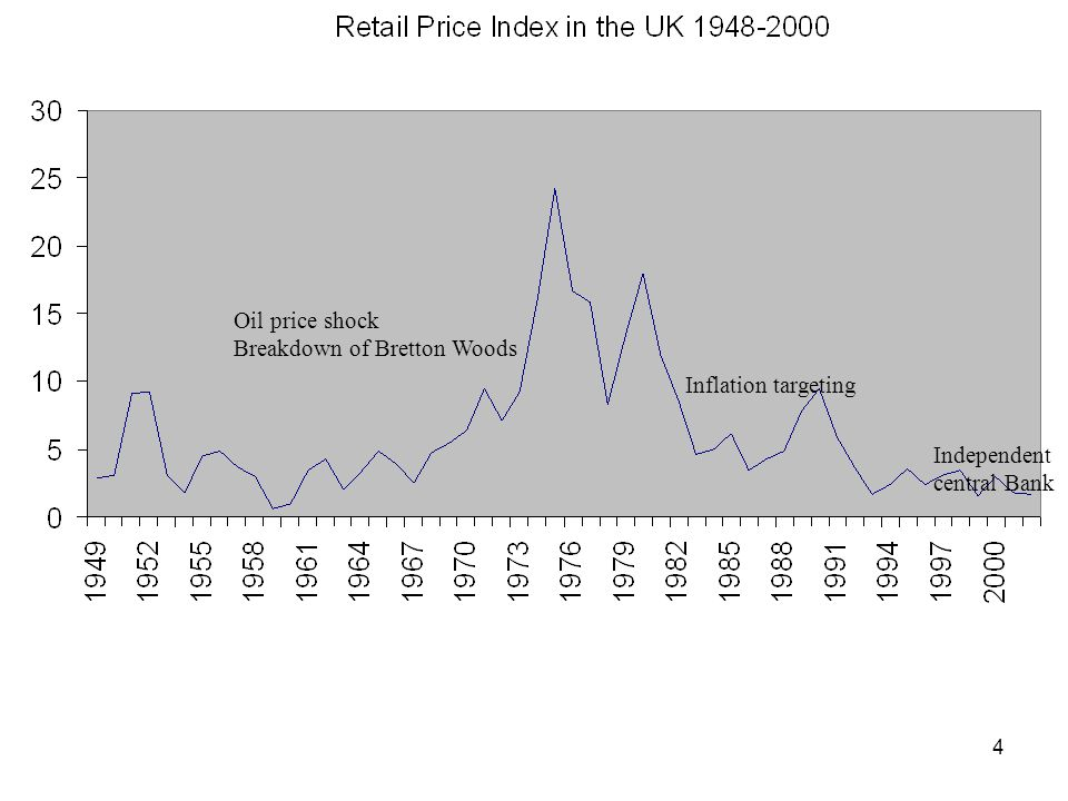 Oil price shock Breakdown of Bretton Woods Inflation targeting Independent central Bank