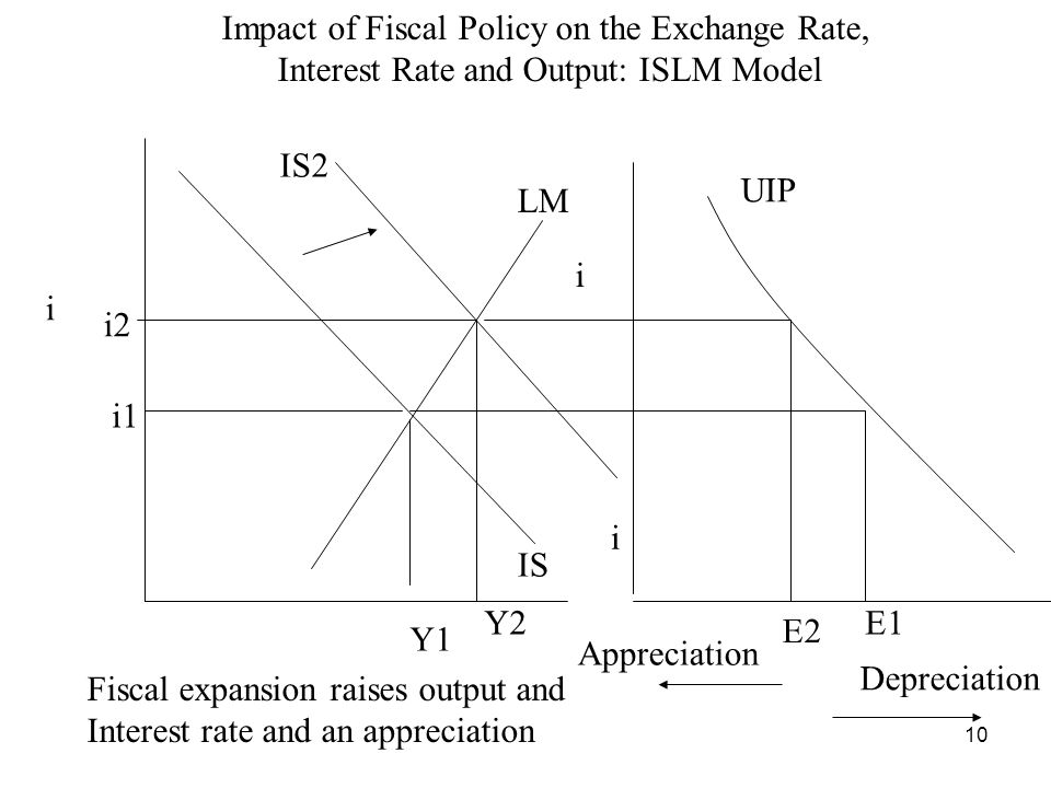 Impact of Fiscal Policy on the Exchange Rate,