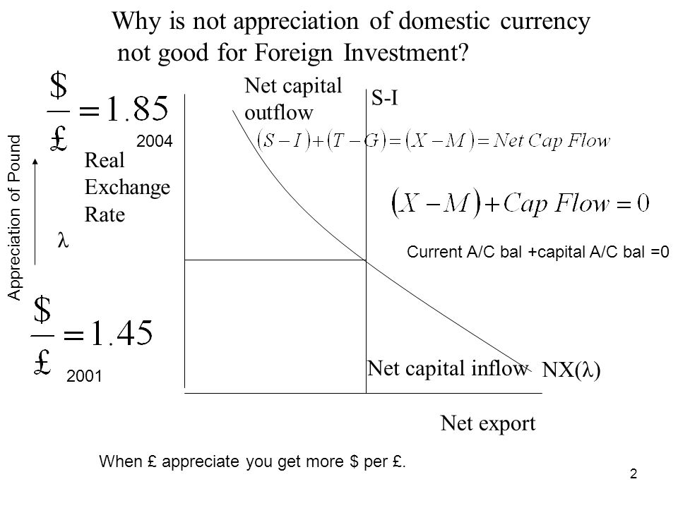 Why is not appreciation of domestic currency