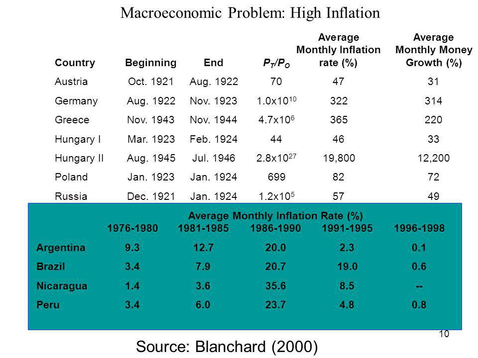 Macroeconomic Problem: High Inflation