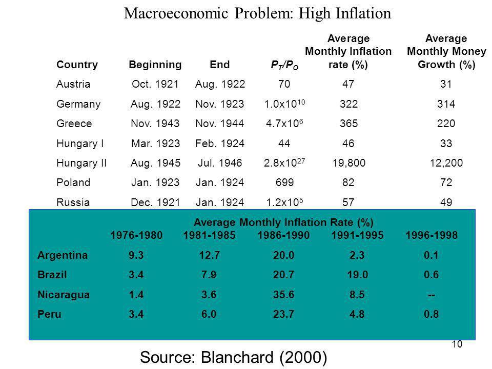 Macroeconomic Problem: High Inflation